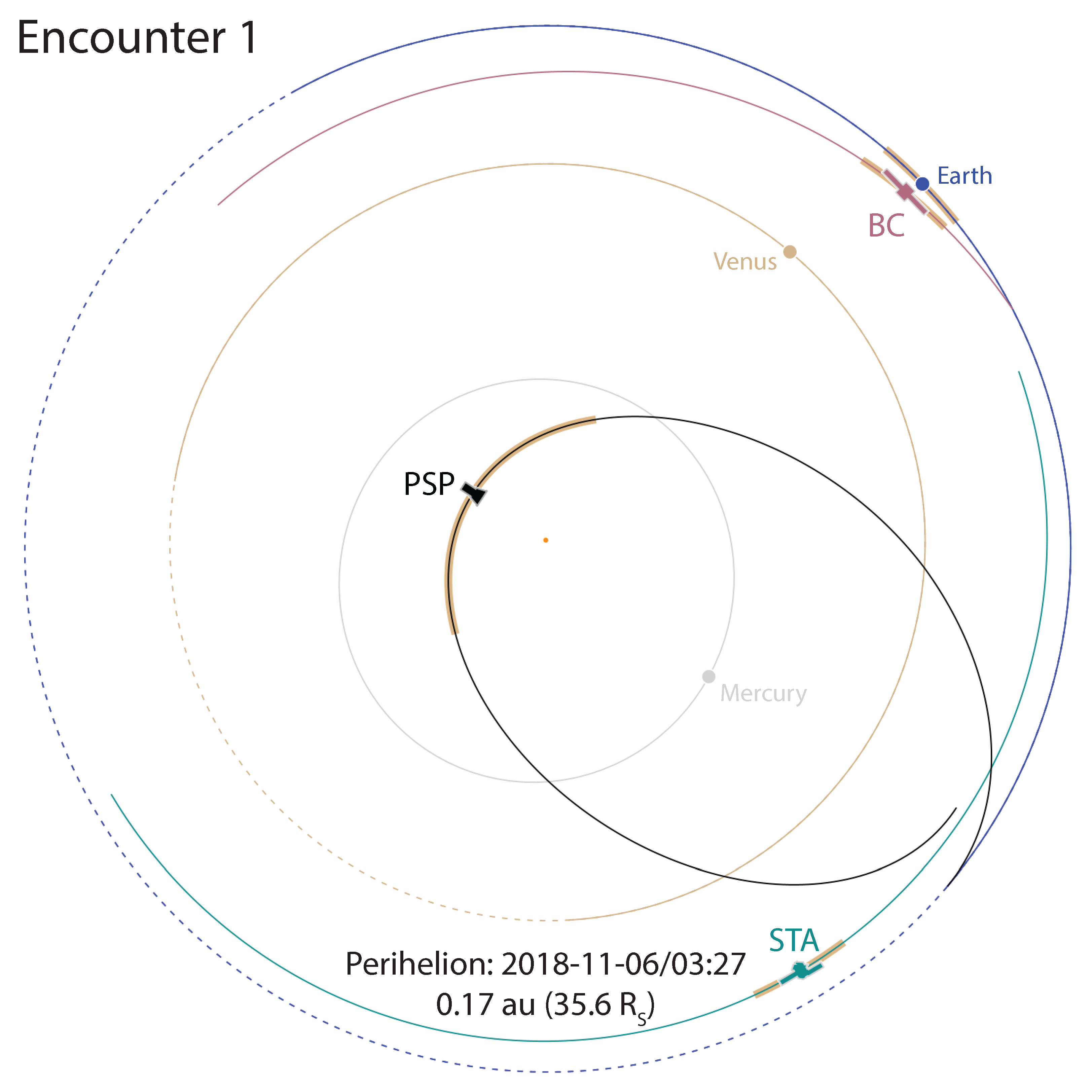PSP Orbit for Encounter 1