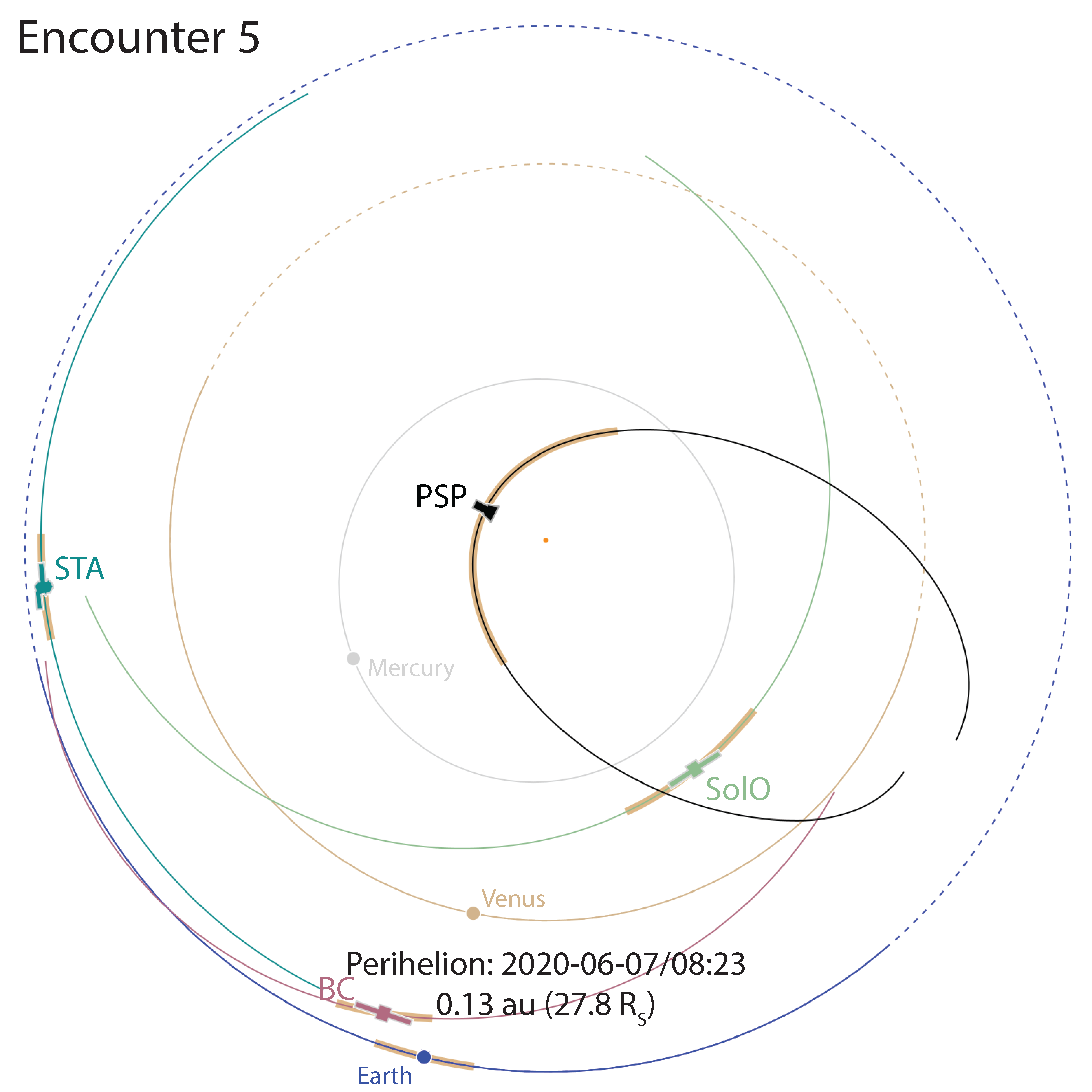 PSP Encounter Orbit 5